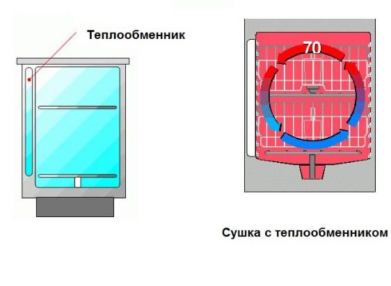 Схема сушки посудомоечной машины со встроенным теплообменником