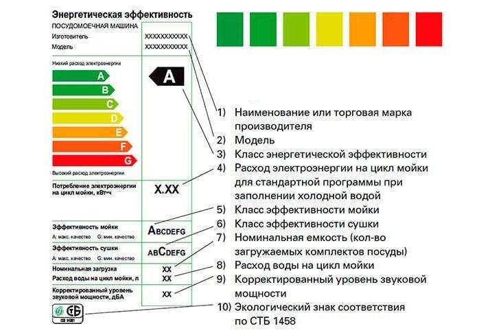 Градуировочная таблица показывает энергоэффективность посудомоечной машины