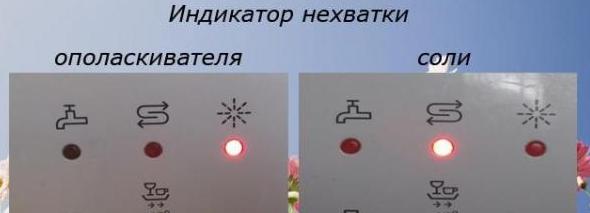 Красные индикаторы обычно сигнализируют о нехватке моющих средств