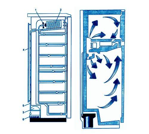При системе охлаждения ноу фрост воздух постоянно циркулирует внутри камер холодильника