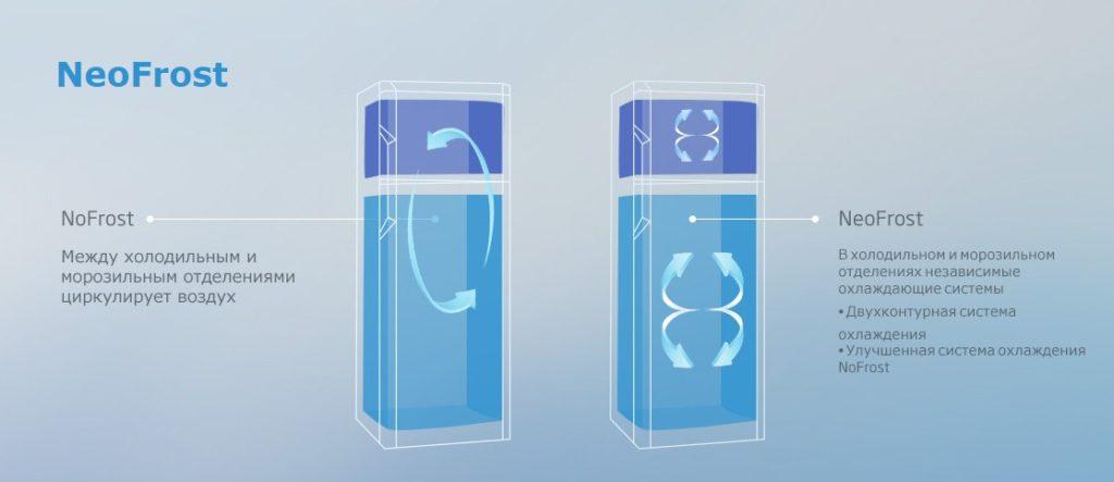 В холодильниках компании Беко новая система охлаждения NeoFrost, которая распределяет воздух по камерам