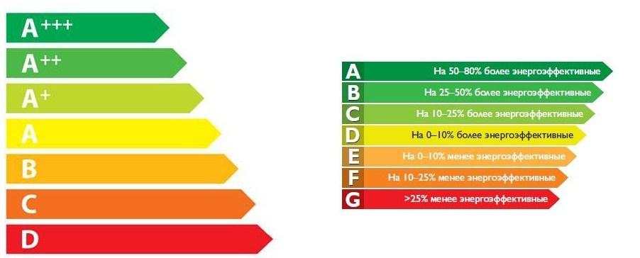 Классификация уровней энергоэффективности