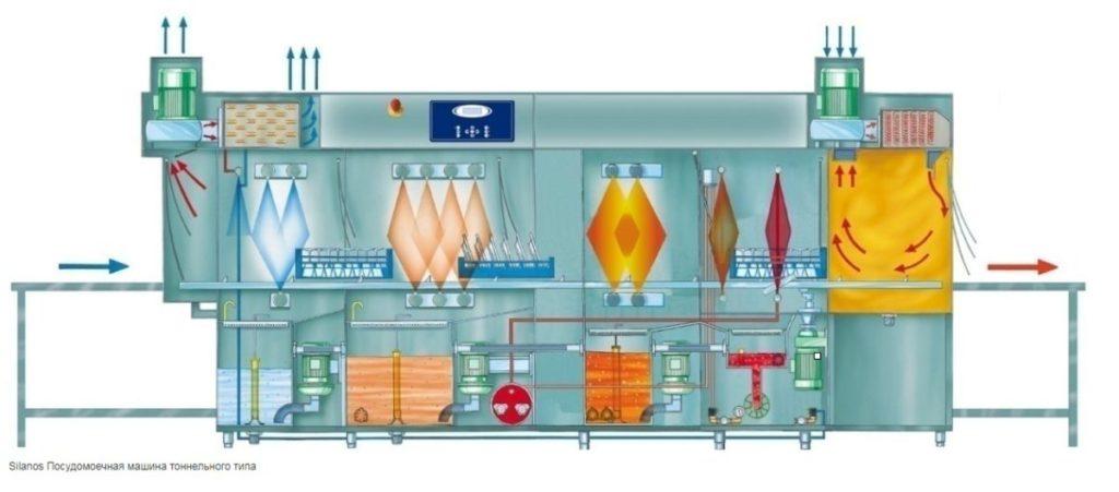 Схема типичной ПММ Силанос тоннельного типа