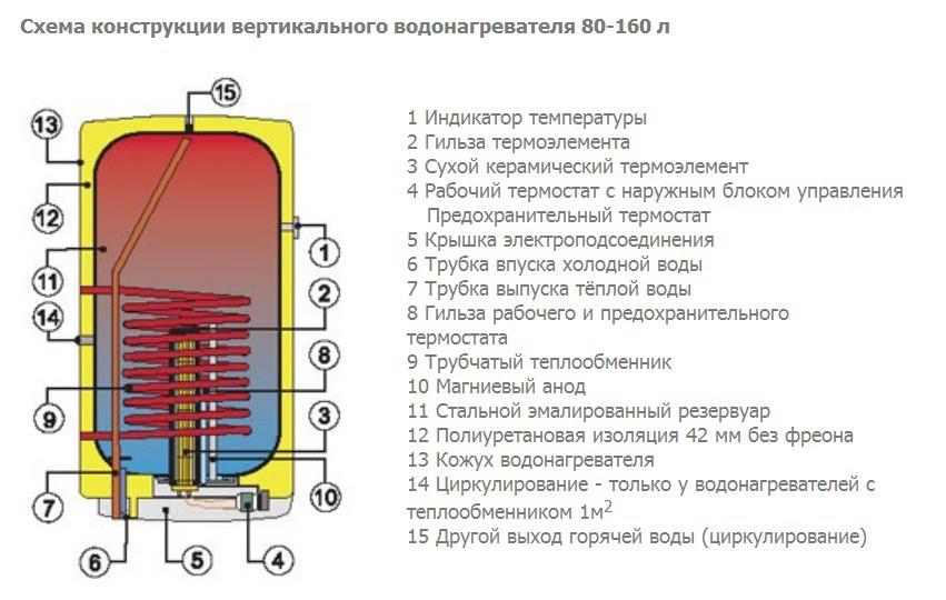 Конструкция вертикальной схемы