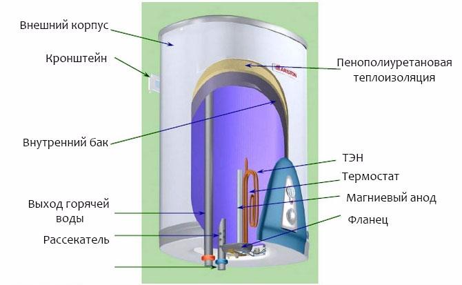Типичное строение бойлера