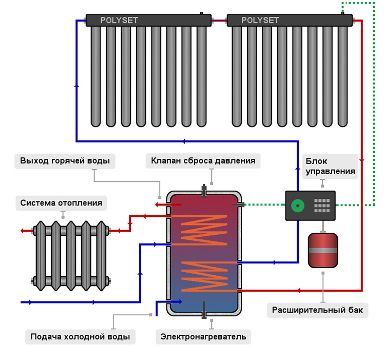 Как сделать солнечный водонагреватель своими руками фото 397