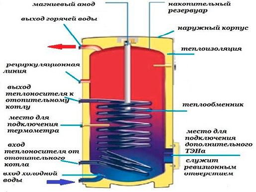 Составные части косвенного нагревателя
