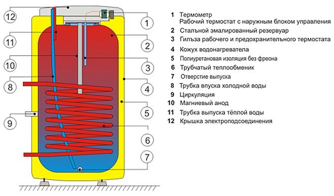 Строение бойлера косвенного нагрева