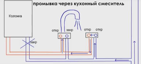 Схема промывки колонки через смеситель