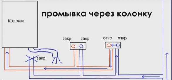 Схема промывки через колонку