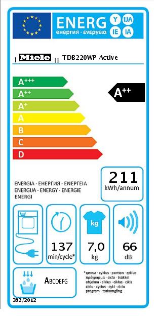 Таблица класса энергопотребления