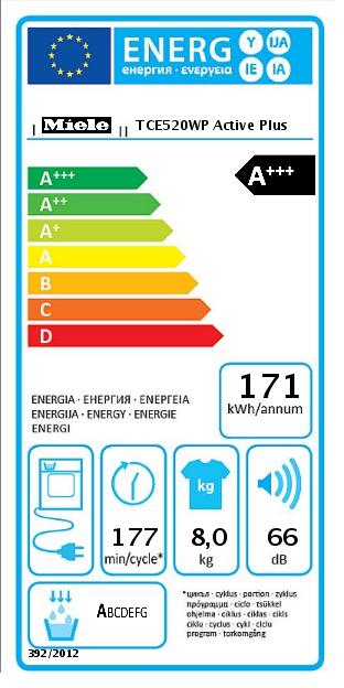 Класс энергоэффективности модели