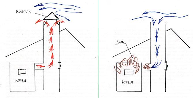 Почему колонка Вектор не зажигается, загорается и тухнет - как отремонтировать