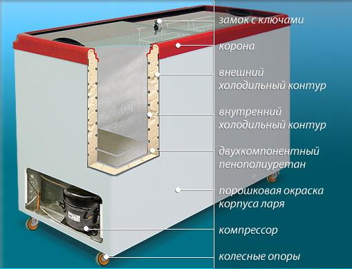 Схема строения морозильного ларя