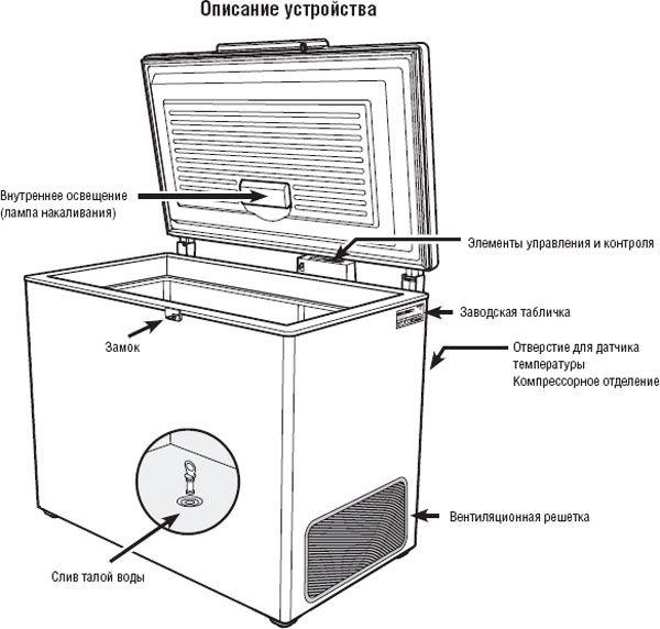 Схема расположения элементов ларя