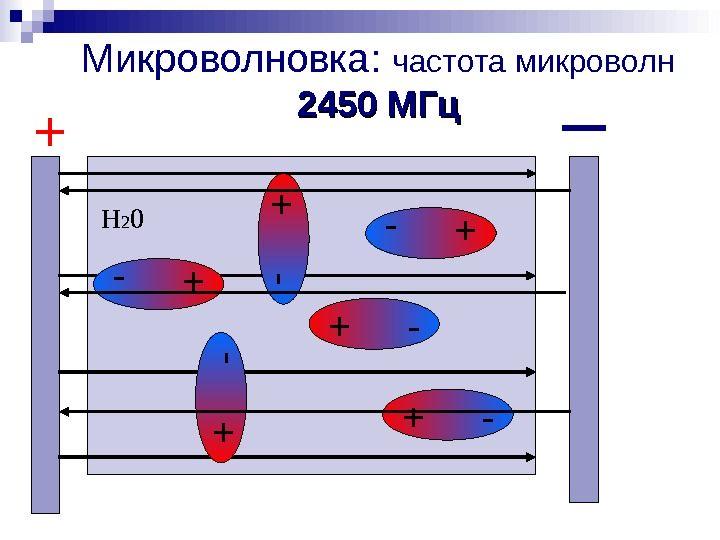 Частота микроволн СВЧ