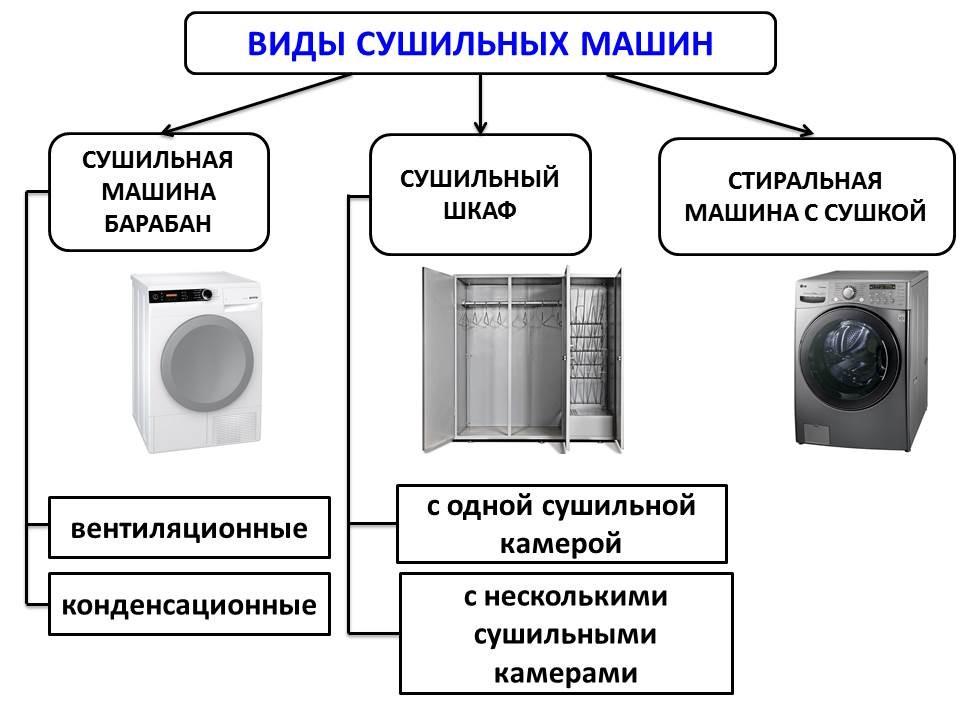 Классификация сушильных машин
