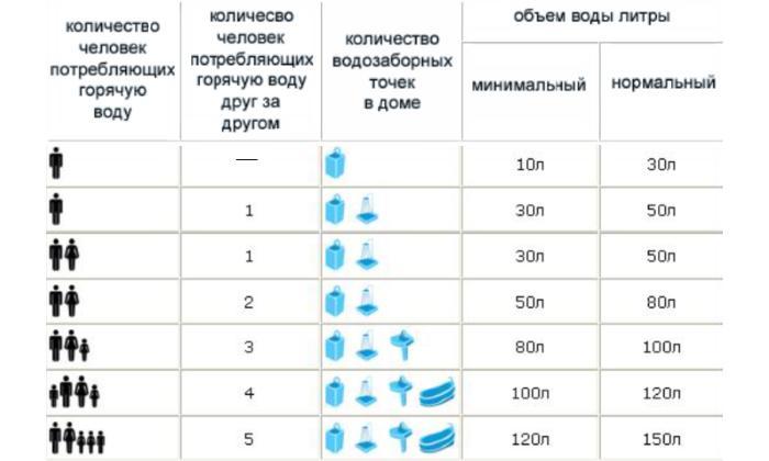 Таблица примерного подбора литража бойлера