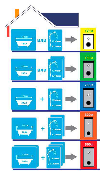 Зависимость литража бойлера от расхода