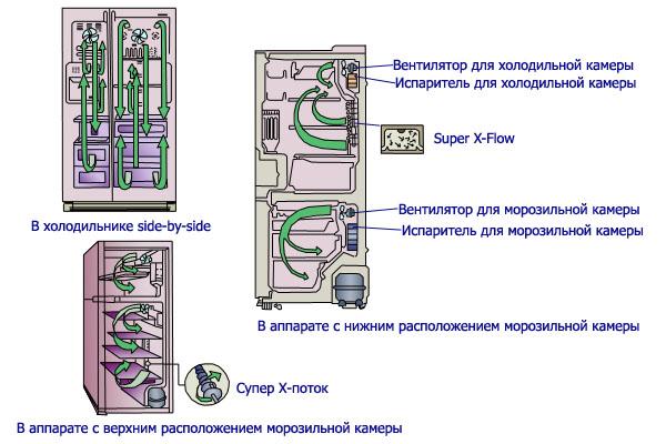 Расположение вентилятора в разных типах холодильников