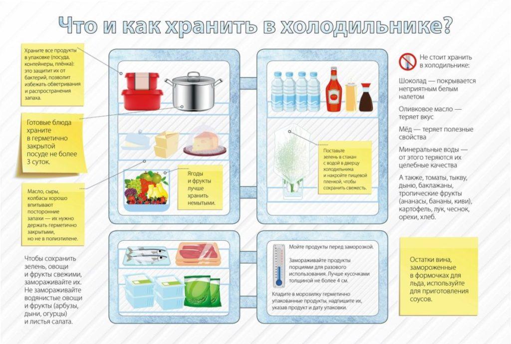 Схема грамотного распределения продуктов в холодильнике