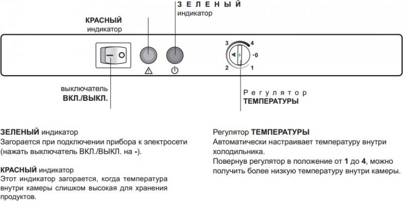 Индикаторы панели управления