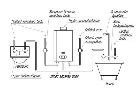 Схема разводки газовой колонки