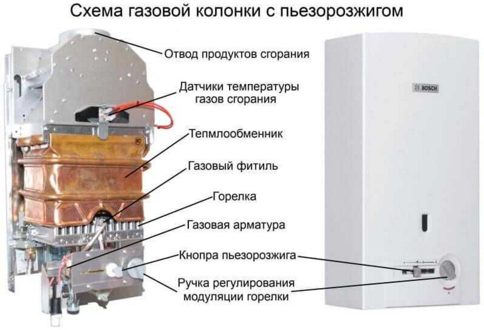Расположение основных частей газовой колонки Бош