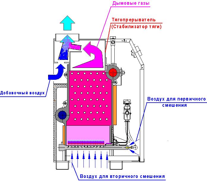 Система циркуляции воздуха в котле Очаг