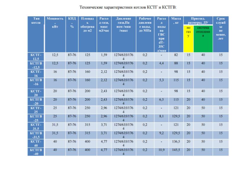 Технические характеристики газовых котлов Очаг