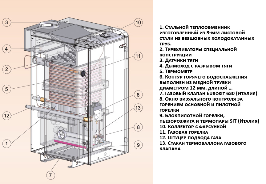 Структурные элементы газового котла Сиберия