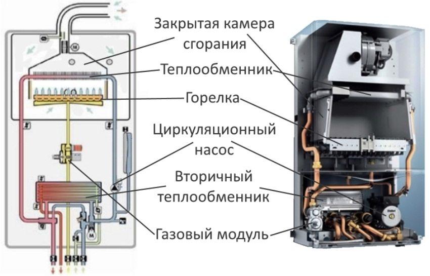 требования для коаксиального дымохода для газового котла
