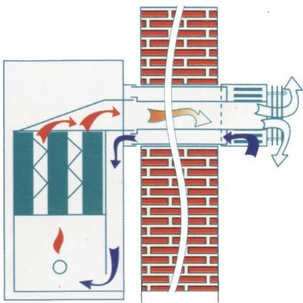Регулировка тяги дымохода парапетного ккотла
