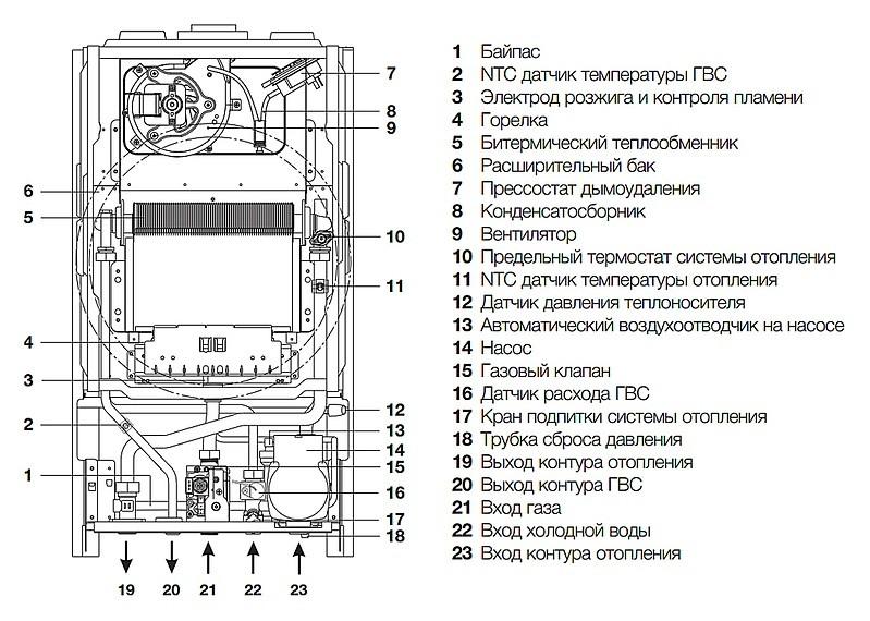 Типичная схема строения газового котла Электролюкс