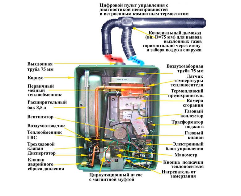 Конструкция газового котла Риннай