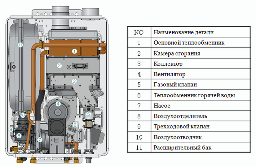 Строение газового котла Риннай