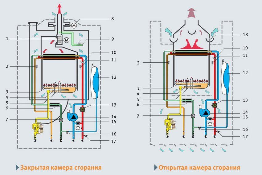 Отличия открытой и закрытой камер сгорания
