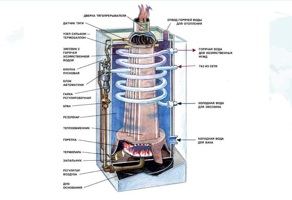 Схема строения газового котла АОГВ