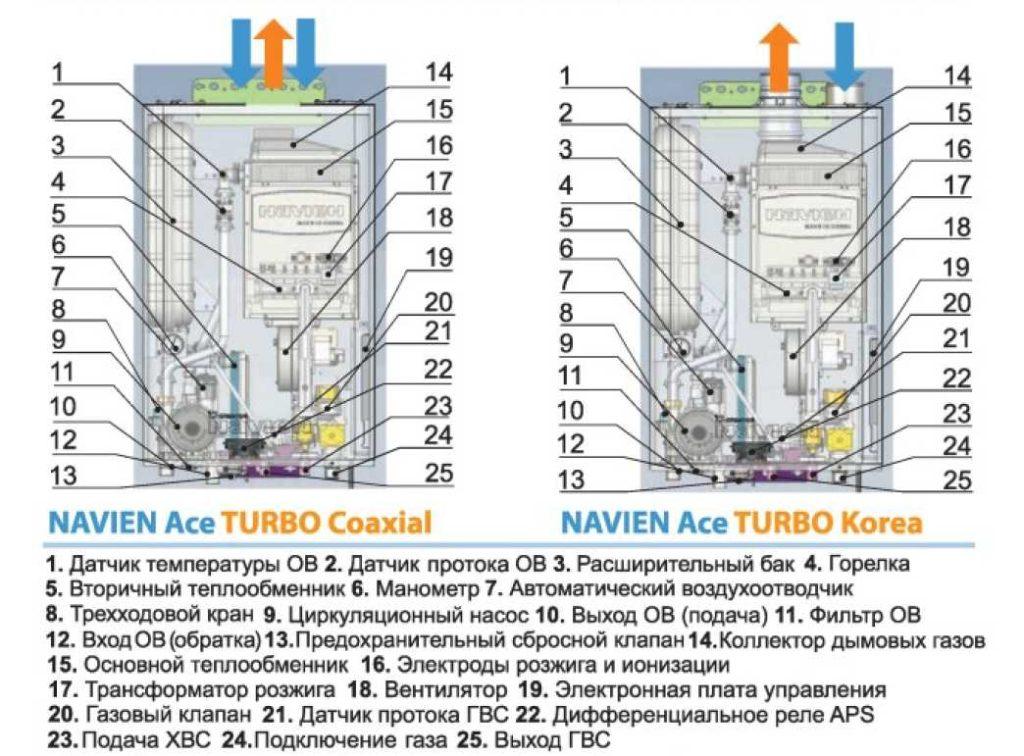 Детали газового котла Навьен