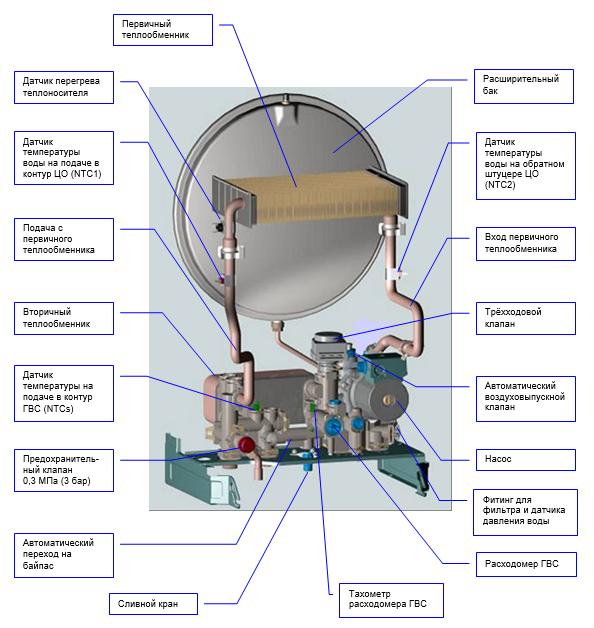 Стандартная схема строения двухконтурного газового котла