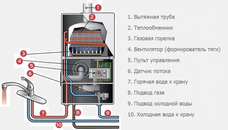 Устройство и схема разводки газовой колонки