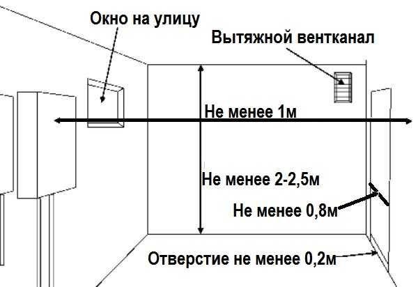 Параметры для установки газовой колонки