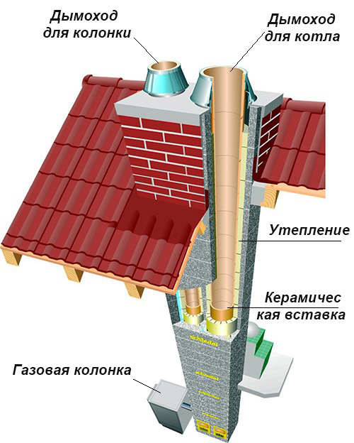 Схема устройства дымоходных выводов