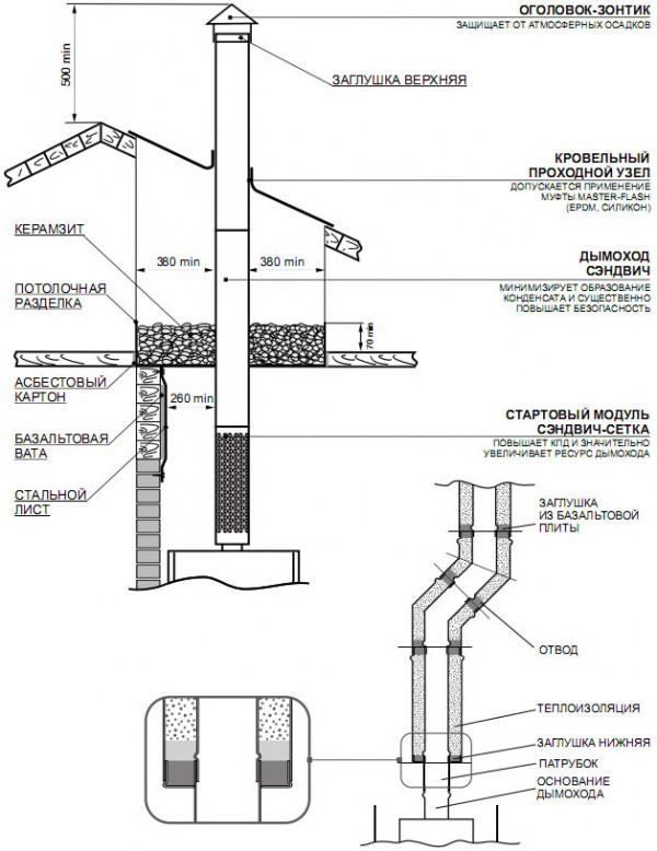 Схема и требования установки дымохода