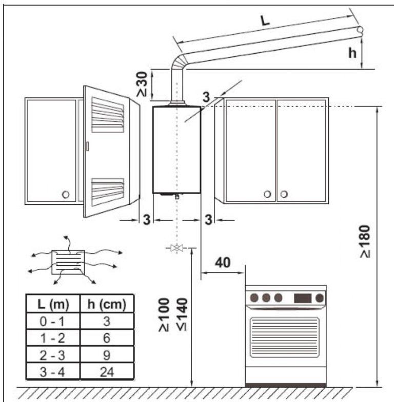 Размеры для установки газовой техники