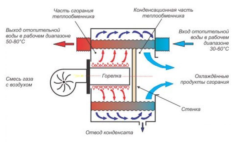 Схема работы котла Юнкерс