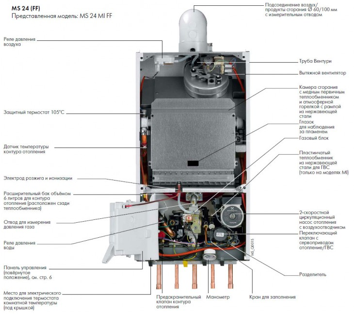 Обзор газовых котлов Фондитал