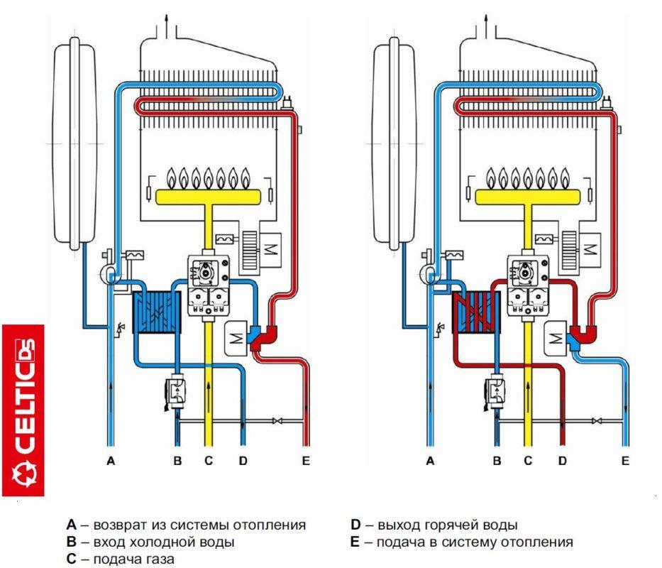 Обзор газовых котлов Селтик