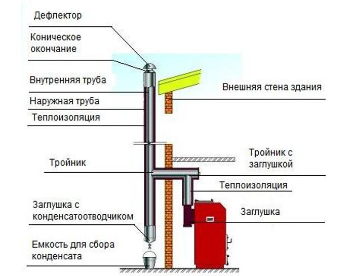 Правила устройства дымохода