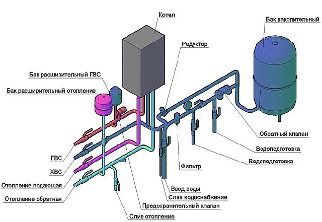 Схема правильной разводки отопления